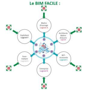 Alliance du bâtiment : une association pour démocratiser le BIM auprès des TPE