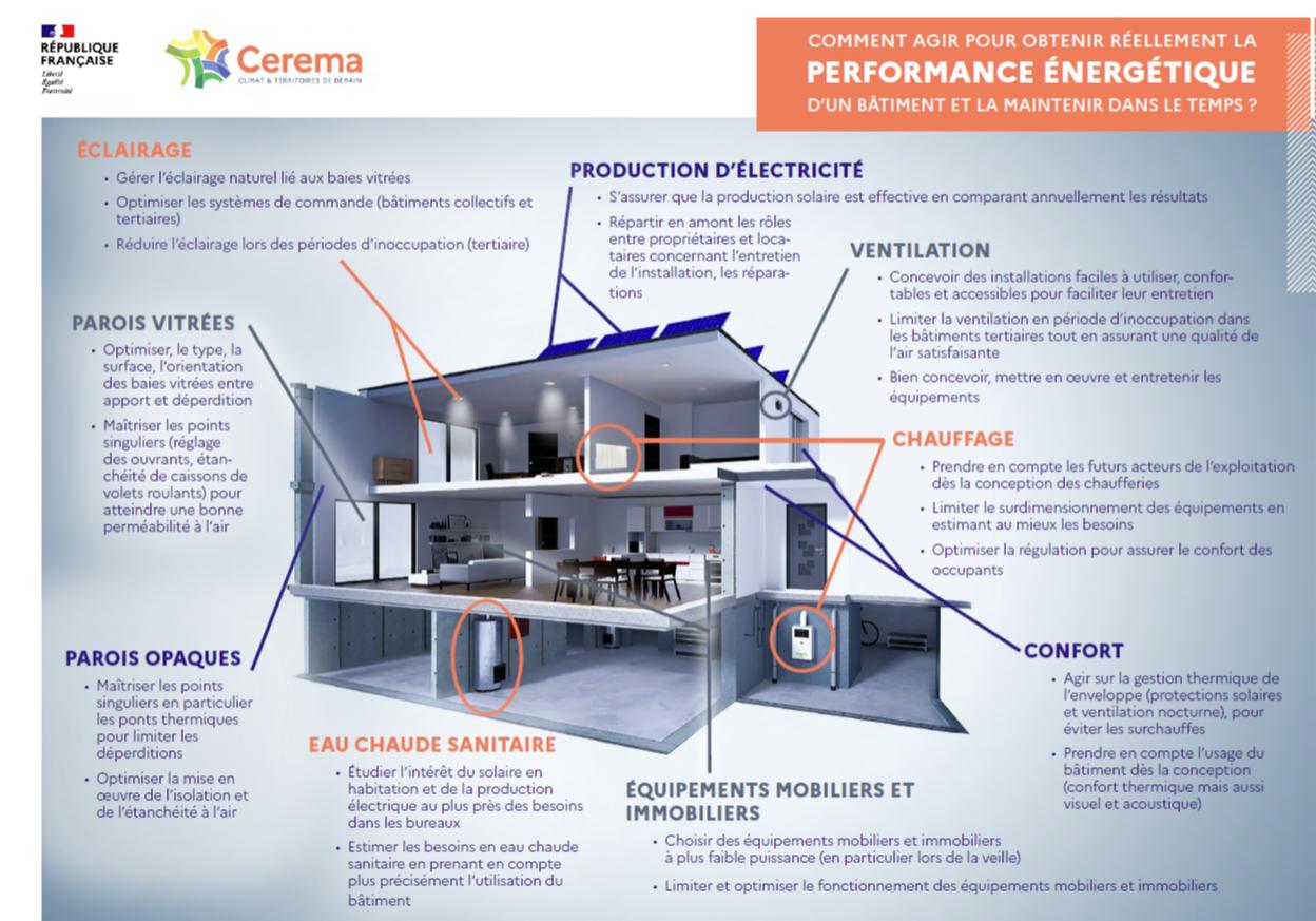 Prebat : Quels critères pour définir les bâtiments performants ?